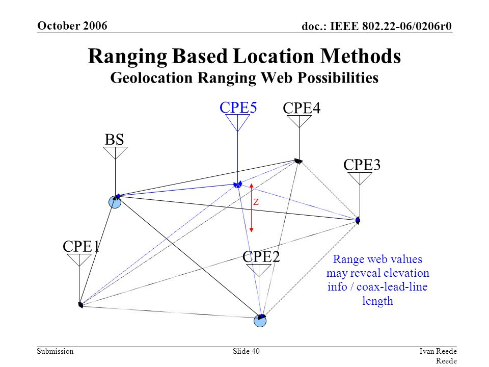 doc.: IEEE 802.22-06/0206r0 Submission October 2006 Ivan Reede Reede Slide 40 Ranging Based Location Methods Geolocation Ranging Web Possibilities BS