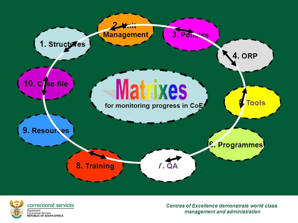 6. Programmes 5. Tools 2. Unit Management 3. Policies 4.