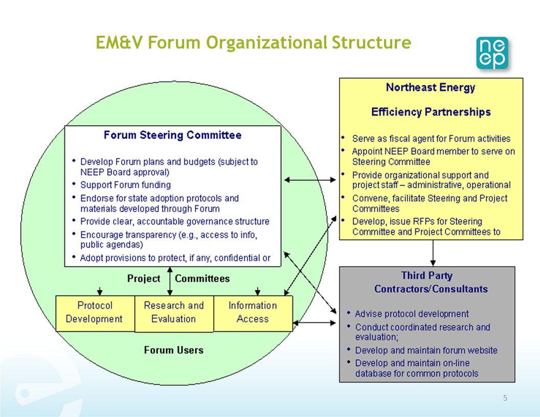 5 EM&V Forum Organizational Structure