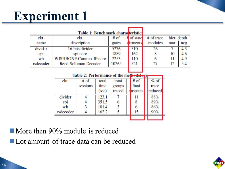16 Experiment 1 More then 90% module is reduced Lot amount of trace data can be reduced