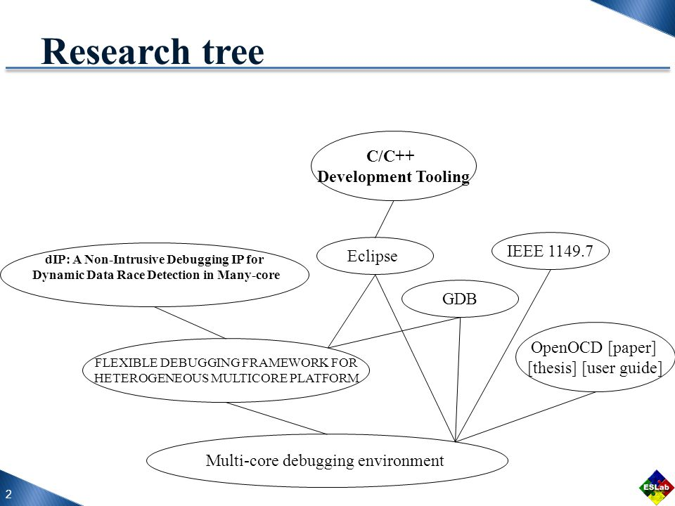 2 Research tree Multi-core debugging environment OpenOCD [paper] [thesis] [user guide] Eclipse C/C++ Development Tooling FLEXIBLE DEBUGGING FRAMEWORK FOR HETEROGENEOUS MULTICORE PLATFORM dIP: A Non-Intrusive Debugging IP for Dynamic Data Race Detection in Many-core IEEE 1149.7 GDB