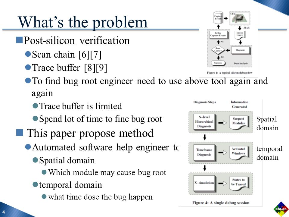 Post-silicon verification Scan chain [6][7] Trace buffer [8][9] To find bug root engineer need to use above tool again and again Trace buffer is limited Spend lot of time to fine bug root This paper propose method Automated software help engineer to find bug root Spatial domain Which module may cause bug root temporal domain what time dose the bug happen 4 What's the problem Spatial domain temporal domain