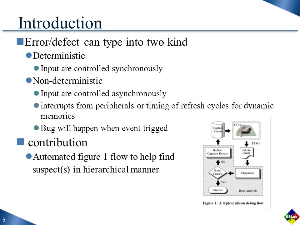 Error/defect can type into two kind Deterministic Input are controlled synchronously Non-deterministic Input are controlled asynchronously interrupts from peripherals or timing of refresh cycles for dynamic memories Bug will happen when event trigged contribution Automated figure 1 flow to help find suspect(s) in hierarchical manner 5 Introduction