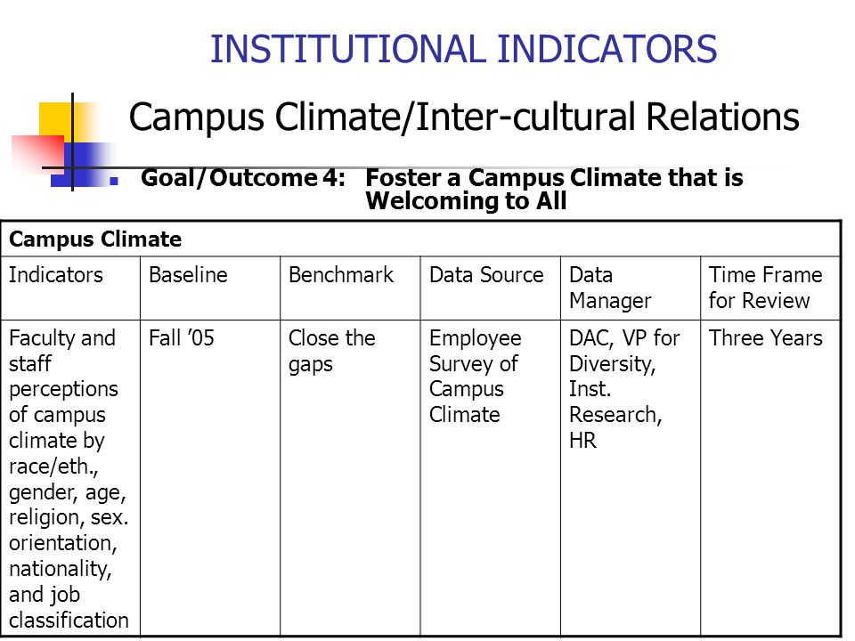 INSTITUTIONAL INDICATORS Campus Climate/Inter-cultural Relations Goal/Outcome 4: Foster a Campus Climate that is Welcoming to All Campus Climate IndicatorsBaselineBenchmarkData SourceData Manager Time Frame for Review Faculty and staff perceptions of campus climate by race/eth., gender, age, religion, sex.