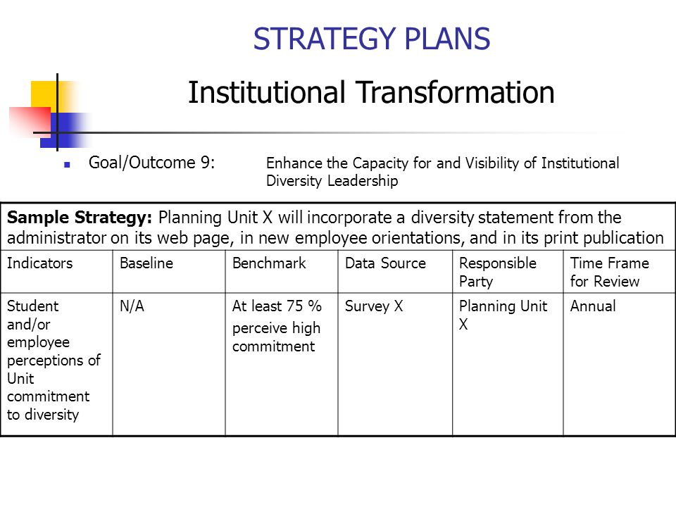 STRATEGY PLANS Institutional Transformation Goal/Outcome 9: Enhance the Capacity for and Visibility of Institutional Diversity Leadership Sample Strategy: Planning Unit X will incorporate a diversity statement from the administrator on its web page, in new employee orientations, and in its print publication IndicatorsBaselineBenchmarkData SourceResponsible Party Time Frame for Review Student and/or employee perceptions of Unit commitment to diversity N/AAt least 75 % perceive high commitment Survey XPlanning Unit X Annual
