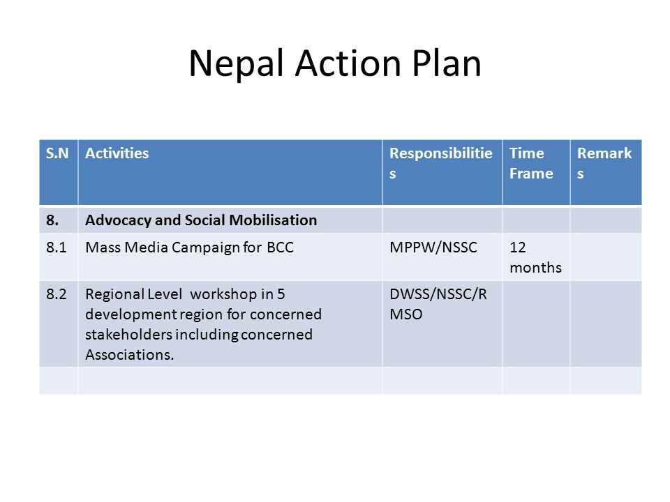 Nepal Action Plan S.NActivitiesResponsibilitie s Time Frame Remark s 8.Advocacy and Social Mobilisation 8.1Mass Media Campaign for BCCMPPW/NSSC12 months 8.2Regional Level workshop in 5 development region for concerned stakeholders including concerned Associations.