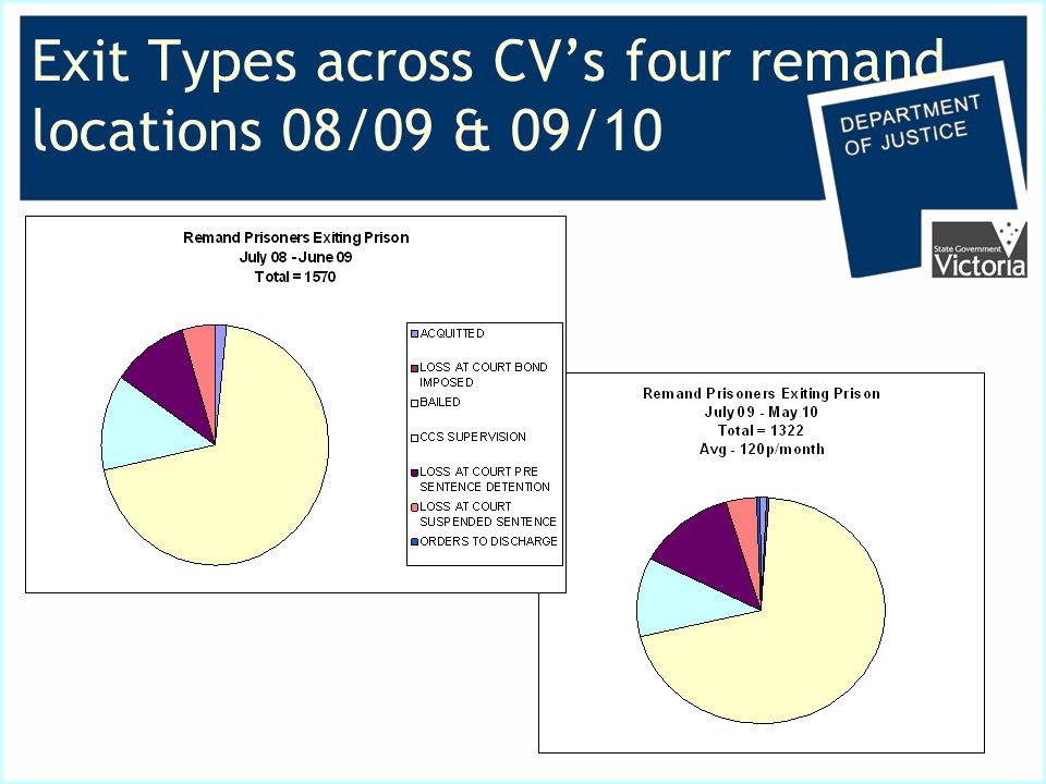 Exit Types across CV's four remand locations 08/09 & 09/10