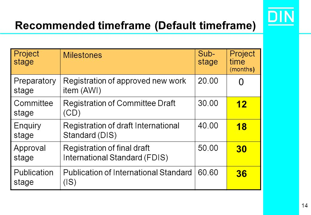 14 Recommended timeframe (Default timeframe) Project stage Milestones Sub- stage Project time (months) Preparatory stage Registration of approved new work item (AWI) 20.00 0 Committee stage Registration of Committee Draft (CD) 30.00 12 Enquiry stage Registration of draft International Standard (DIS) 40.00 18 Approval stage Registration of final draft International Standard (FDIS) 50.00 30 Publication stage Publication of International Standard (IS) 60.60 36