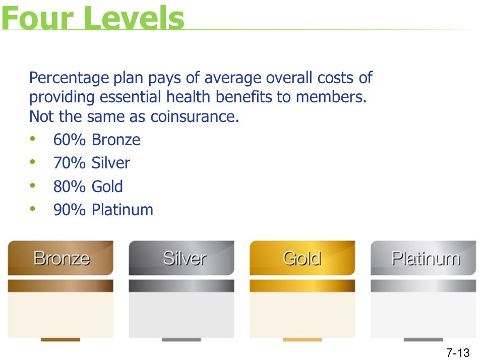 Four Levels Percentage plan pays of average overall costs of providing essential health benefits to members.