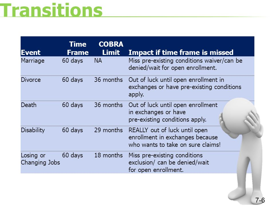 More Transitions Event Time Frame COBRA LimitImpact if time frame is missed Reducing Hours Worked 30 daysNAMay have insurance voided if under 30 hours and not know it.