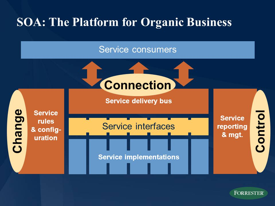 SOA: The Platform for Organic Business Service consumers Service implementations Service interfaces Service delivery bus Service rules & config- uration Service reporting & mgt.