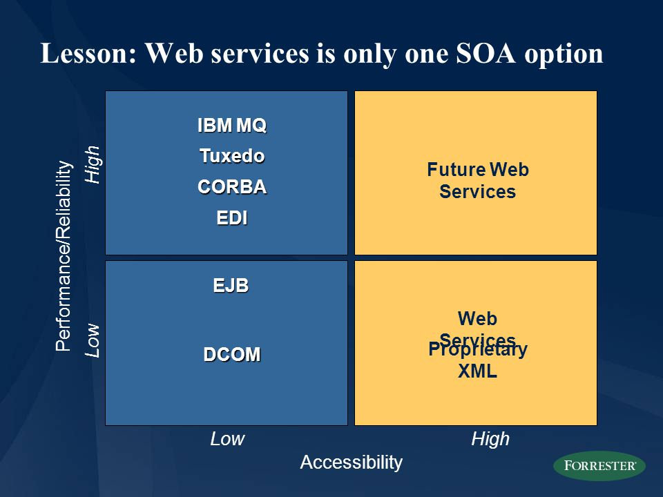 Lesson: Web services is only one SOA option LowHigh Performance/Reliability High CORBA EJB Accessibility Low Web Services IBM MQ Tuxedo Future Web Services Proprietary XML EDI DCOM