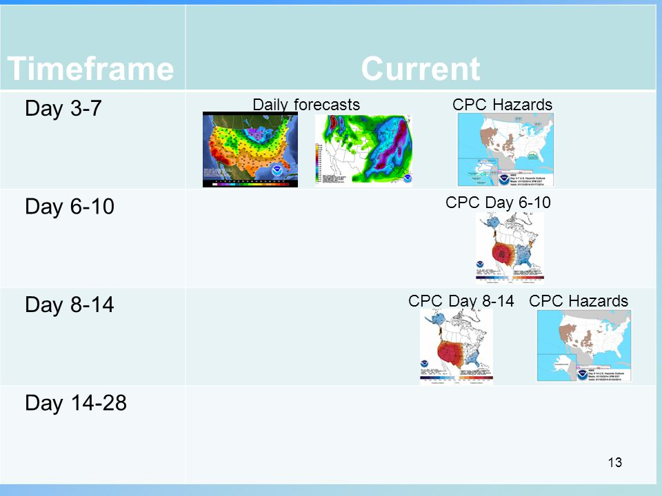 TimeframeCurrent Day 3-7 Daily forecasts CPC Hazards Day 6-10 CPC Day 6-10 Day 8-14 CPC Day 8-14 CPC Hazards Day 14-28 13