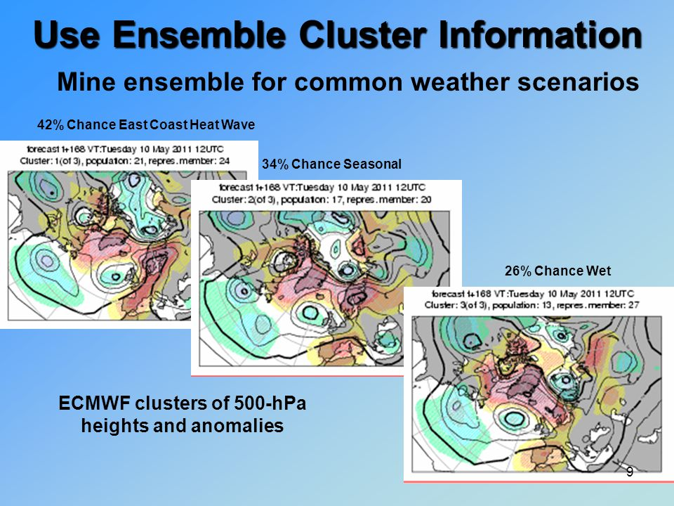 Mine ensemble for common weather scenarios Use Ensemble Cluster Information ECMWF clusters of 500-hPa heights and anomalies 42% Chance East Coast Heat Wave 34% Chance Seasonal 26% Chance Wet 9