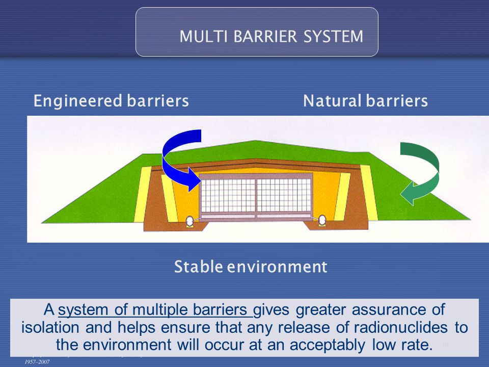MULTI BARRIER SYSTEM Engineered barriersNatural barriers Stable environment A system of multiple barriers gives greater assurance of isolation and helps ensure that any release of radionuclides to the environment will occur at an acceptably low rate.