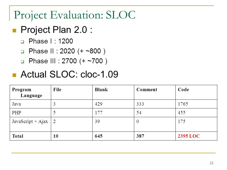 23 Project Evaluation: SLOC Actual SLOC: cloc-1.09 Program Language FileBlankCommentCode Java34293331765 PHP517754455 JavaScript + Ajax2390175 Total106453872395 LOC Project Plan 2.0 :  Phase I : 1200  Phase II : 2020 (+ ~800 )  Phase III : 2700 (+ ~700 )