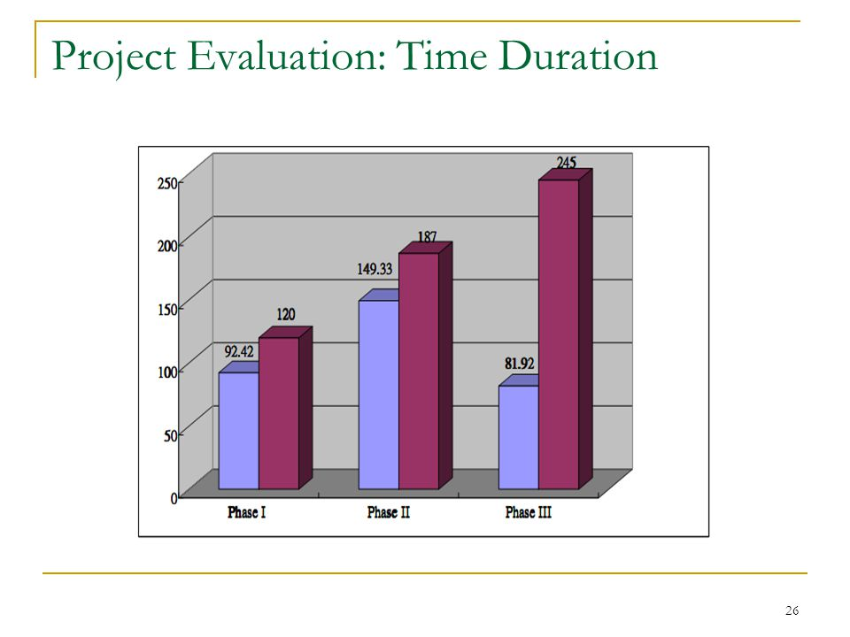 26 Project Evaluation: Time Duration