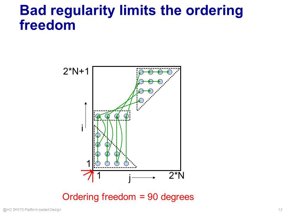 @HC 5KK70 Platform-based Design13 Bad regularity limits the ordering freedom j i 1 2*N+1 12*N Ordering freedom = 90 degrees