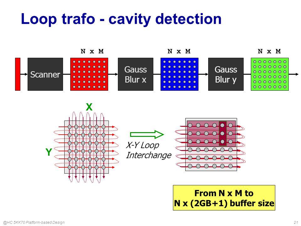@HC 5KK70 Platform-based Design21 Scanner Loop trafo - cavity detection Gauss Blur y Gauss Blur x N x M X-Y Loop Interchange N x M From N x M to N x (2GB+1) buffer size X Y N x M