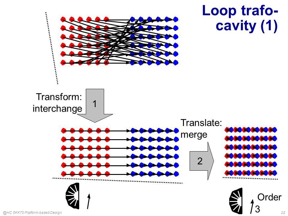 @HC 5KK70 Platform-based Design22 Loop trafo- cavity (1) 1 Transform: interchange 2 Translate: merge 3 Order