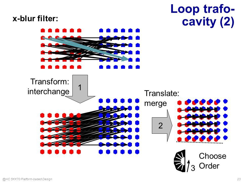 @HC 5KK70 Platform-based Design23 Loop trafo- cavity (2) 1 Transform: interchange 2 Translate: merge 3 Choose Order x-blur filter: