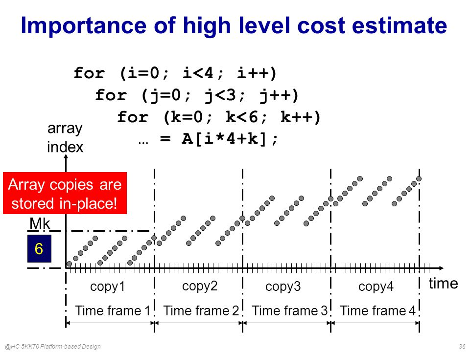 @HC 5KK70 Platform-based Design36 Importance of high level cost estimate for (i=0; i<4; i++) for (j=0; j<3; j++) for (k=0; k<6; k++) … = A[i*4+k]; time copy3 copy4 copy1 copy2 Time frame 1Time frame 2Time frame 3Time frame 4 array index 6 Mk Array copies are stored in-place!
