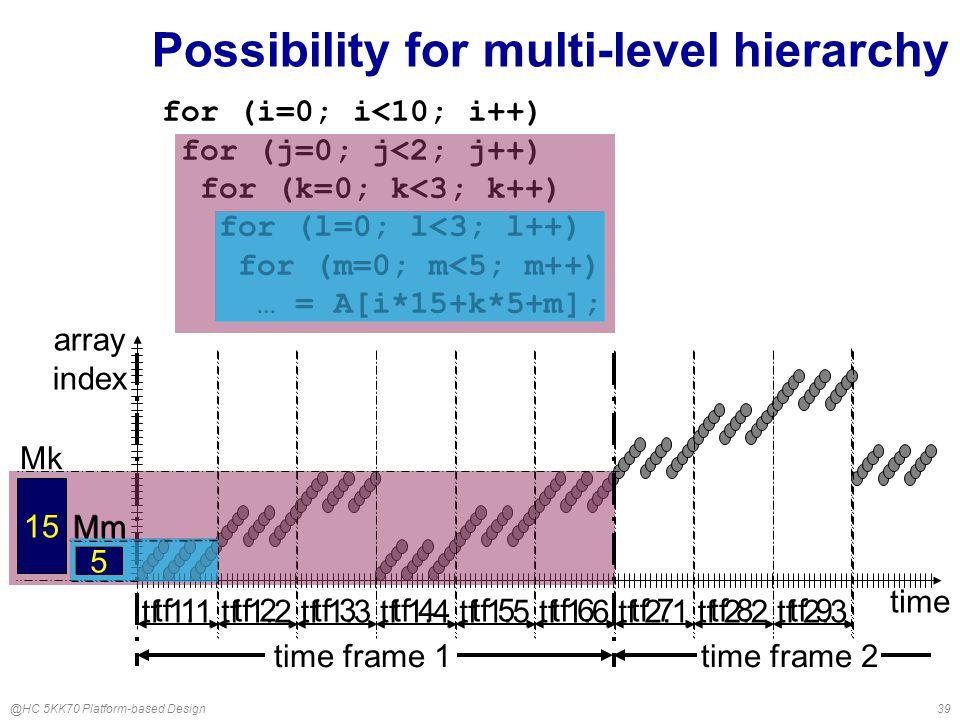 @HC 5KK70 Platform-based Design39 5 Mm tf 1tf 2tf 3tf 4tf 5tf 6tf 7tf 8tf 9 Possibility for multi-level hierarchy array index time for (i=0; i<10; i++) for (j=0; j<2; j++) for (k=0; k<3; k++) for (l=0; l<3; l++) for (m=0; m<5; m++) … = A[i*15+k*5+m]; Mk 15 time frame 1time frame 2 5 Mm tf 1.1tf 1.2tf 1.3tf 1.4tf 1.5tf 1.6tf 2.1tf 2.2tf 2.3