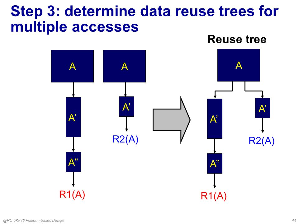 @HC 5KK70 Platform-based Design44 R1(A) A A' A'' R2(A) A A' Reuse tree A R1(A) A' A'' R2(A) A' Step 3: determine data reuse trees for multiple accesses