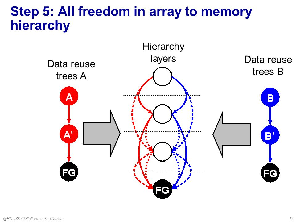 @HC 5KK70 Platform-based Design47 Step 5: All freedom in array to memory hierarchy Data reuse trees A Hierarchy layers Data reuse trees B