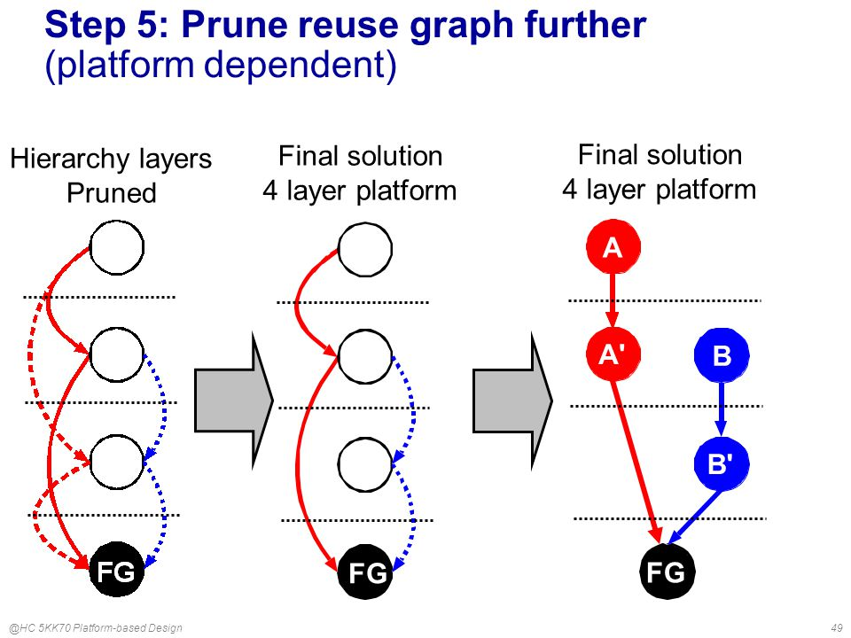 @HC 5KK70 Platform-based Design49 Step 5: Prune reuse graph further (platform dependent) Hierarchy layers Pruned FG Final solution 4 layer platform A B B A FG Final solution 4 layer platform