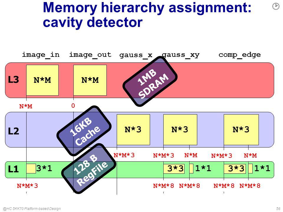 @HC 5KK70 Platform-based Design56 Memory hierarchy assignment: cavity detector N*M 3*1 image_in N*3 gauss_x gauss_xycomp_edgeimage_out 3*3 1*1 3*3 1*1 L2 N*M N*M*3 N*M 0 N*M*3 N*M N*M*3N*M*8 N*3 L3 L1 1MB SDRAM 16KB Cache 128 B RegFile ¸