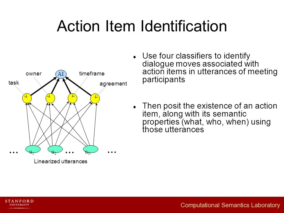 Action Item Identification Use four classifiers to identify dialogue moves associated with action items in utterances of meeting participants Then posit the existence of an action item, along with its semantic properties (what, who, when) using those utterances uNuN u1u1 u2u2 Linearized utterances task  agreement owner timeframe
