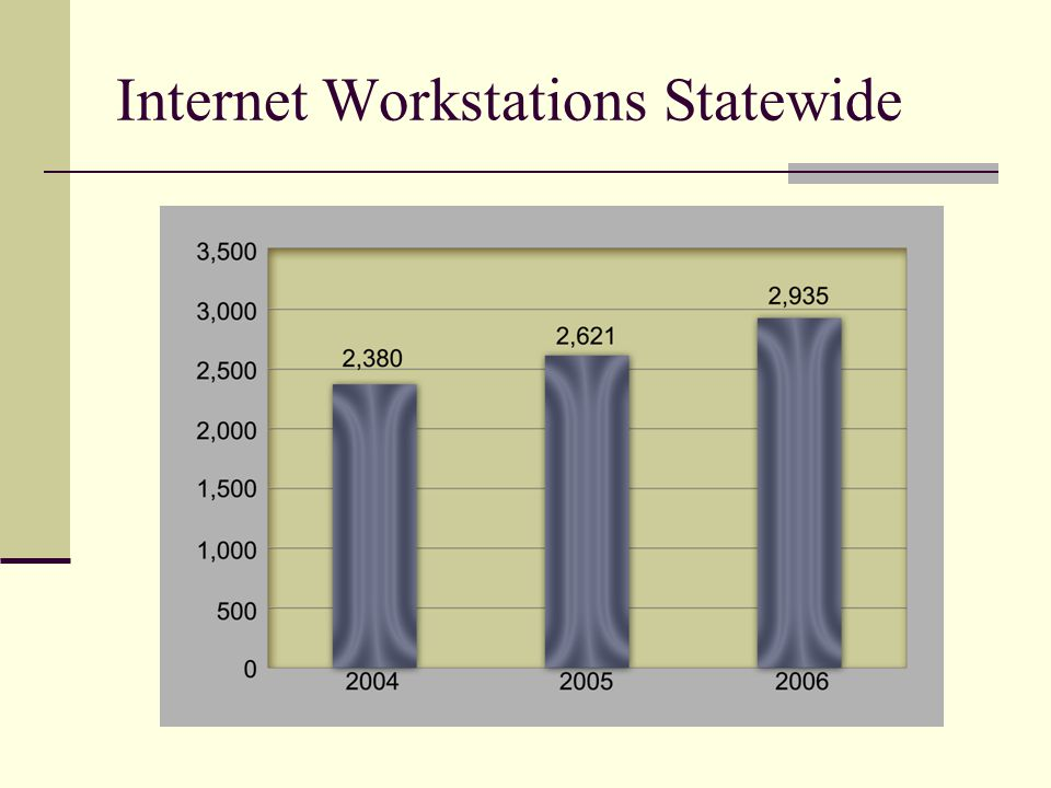Internet Workstations Statewide