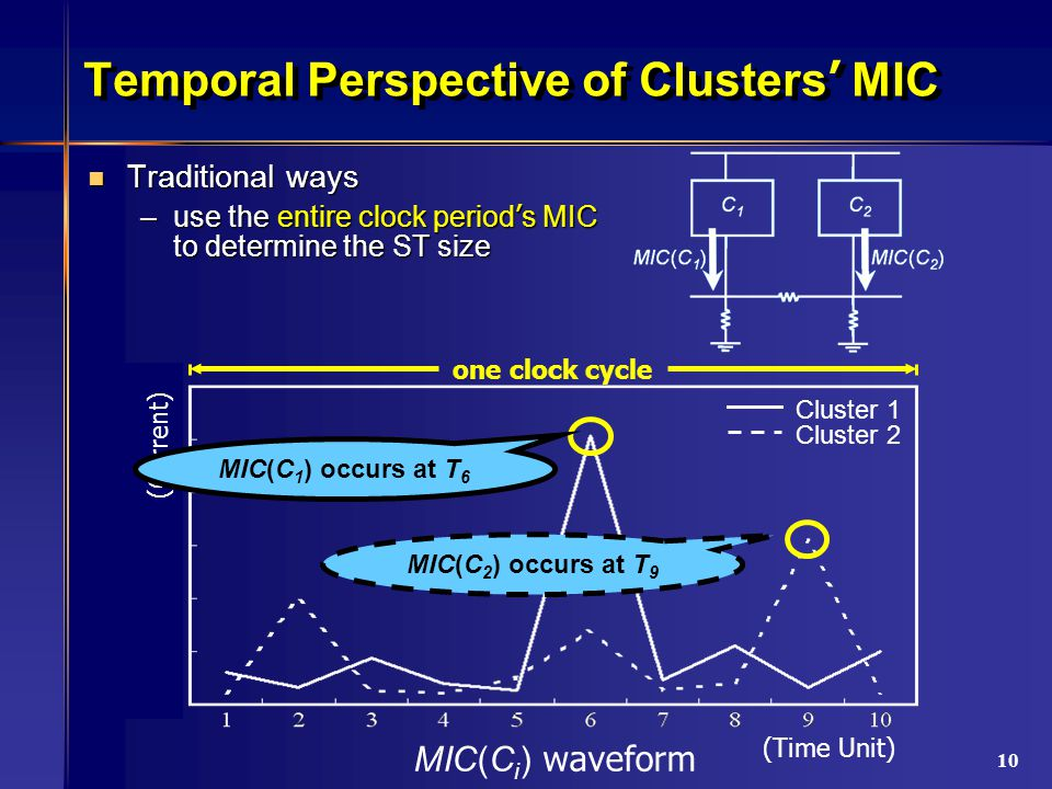 10 Temporal Perspective of Clusters ' MIC Traditional ways Traditional ways –use the entire clock period ' s MIC to determine the ST size (Time Unit) Cluster 1 Cluster 2 MIC(C 2 ) occurs at T 9 one clock cycle MIC(C i ) waveform (Current) MIC(C 1 ) occurs at T 6