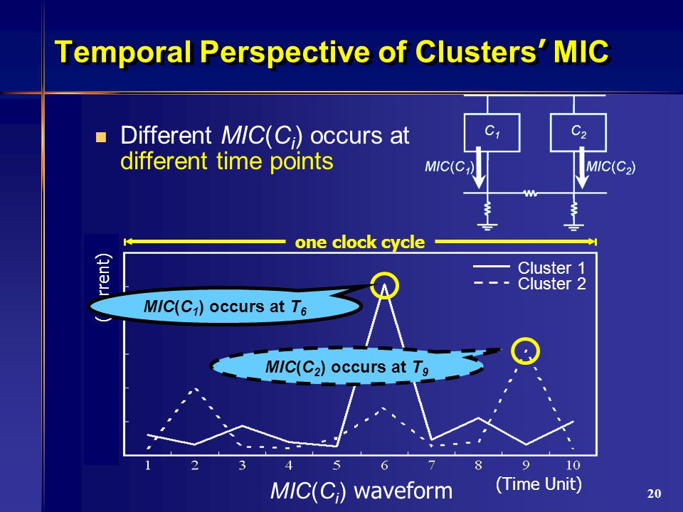 20 Temporal Perspective of Clusters ' MIC Different MIC(C i ) occurs at different time points (Time Unit) Cluster 1 Cluster 2 MIC(C 2 ) occurs at T 9 one clock cycle MIC(C i ) waveform (Current) MIC(C 1 ) occurs at T 6