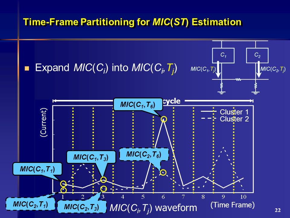 22 Time-Frame Partitioning for MIC(ST) Estimation Expand MIC(C i ) into MIC(C i,T j ) (Time Frame) Cluster 1 Cluster 2 one clock cycle MIC(C i,T j ) waveform (Current) MIC(C 1,T 1 ) MIC(C 2,T 1 ) MIC(C 1,T 3 ) MIC(C 2,T 3 ) MIC(C 1,T 6 ) MIC(C 2,T 6 )