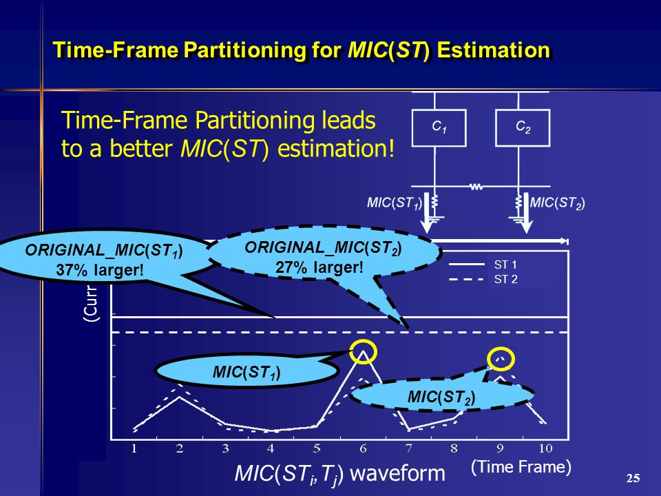 25 Time-Frame Partitioning for MIC(ST) Estimation Cluster 1 Cluster 2 (Time Frame) one clock cycle MIC(ST i,T j ) waveform MIC(ST 1 ) ST 1 ST 2 MIC(ST 2 ) (Current) ORIGINAL_MIC(ST 1 ) 37% larger.
