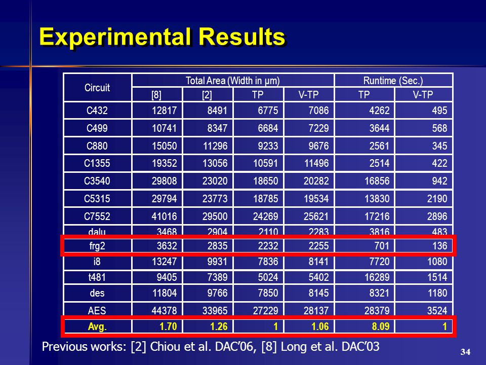 34 Experimental Results Avg.
