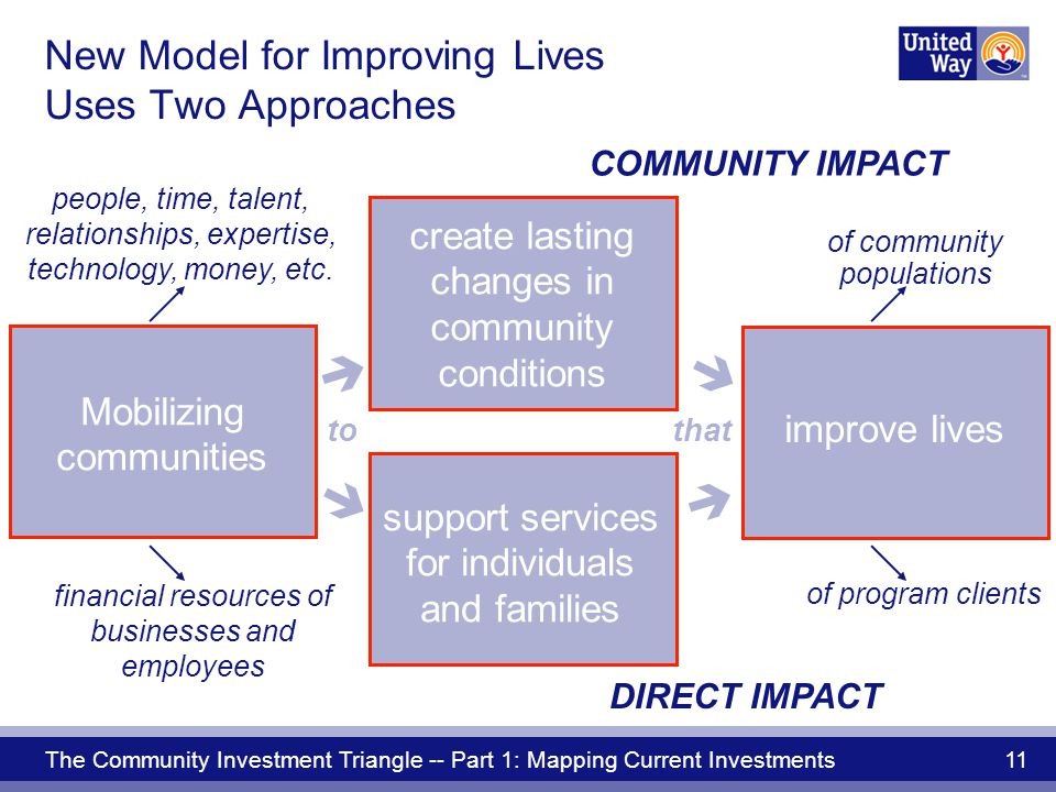 The Community Investment Triangle -- Part 1: Mapping Current Investments 11 New Model for Improving Lives Uses Two Approaches  to  Mobilizing communities that  DIRECT IMPACT COMMUNITY IMPACT people, time, talent, relationships, expertise, technology, money, etc.