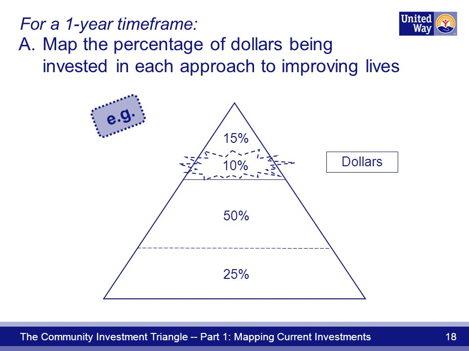 The Community Investment Triangle -- Part 1: Mapping Current Investments 18 For a 1-year timeframe: A.Map the percentage of dollars being invested in each approach to improving lives e.g.