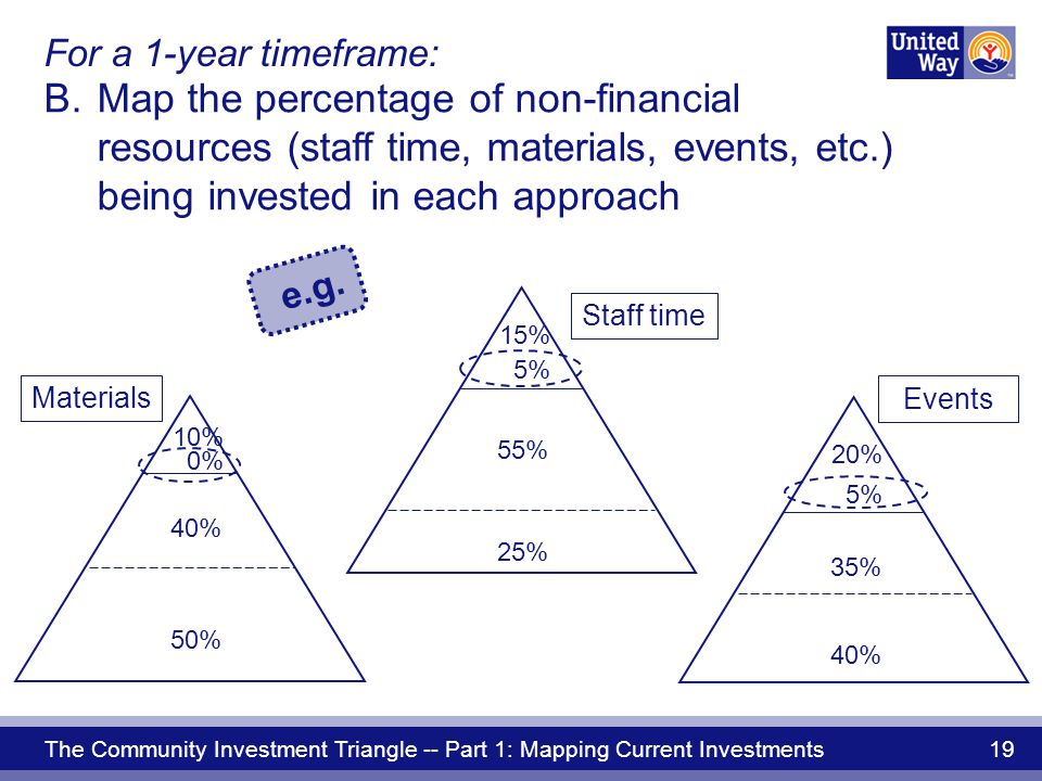 The Community Investment Triangle -- Part 1: Mapping Current Investments 19 Events Materials Staff time 5% 55% 25% 15% B.Map the percentage of non-financial resources (staff time, materials, events, etc.) being invested in each approach 5% 35% 40% 20% e.g.