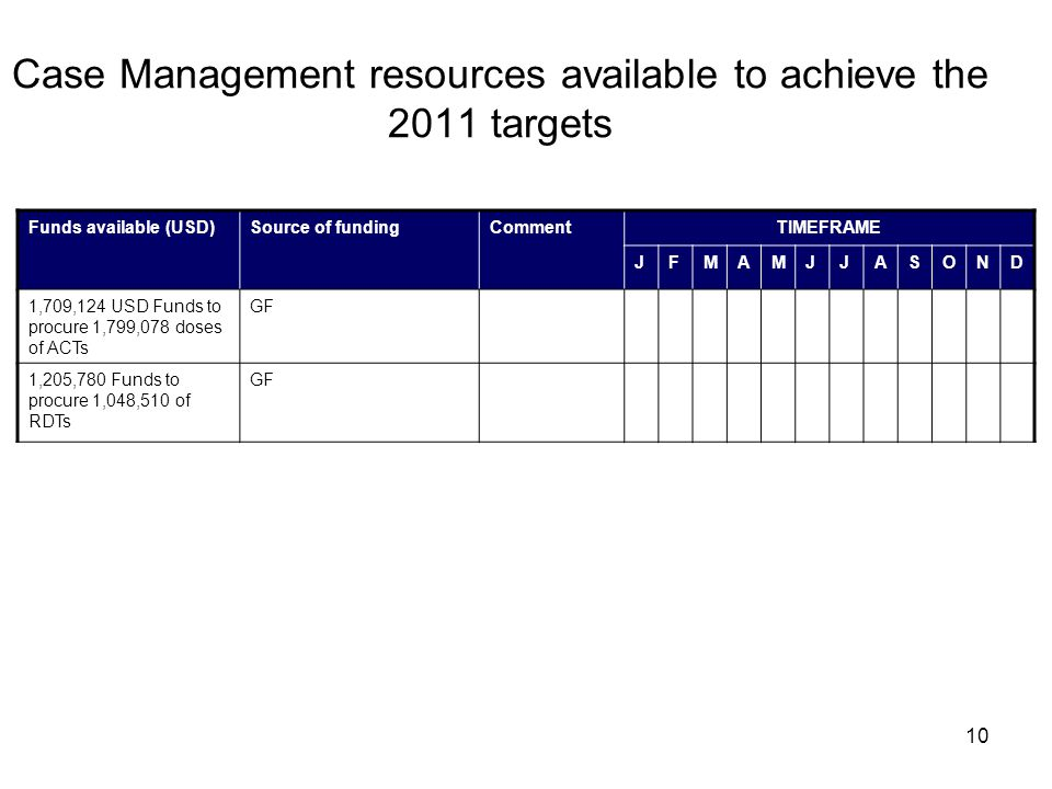10 Case Management resources available to achieve the 2011 targets Funds available (USD)Source of fundingCommentTIMEFRAME JFMAMJJASOND 1,709,124 USD Funds to procure 1,799,078 doses of ACTs GF 1,205,780 Funds to procure 1,048,510 of RDTs GF