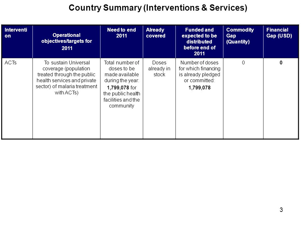 4 Country Summary (Interventions &Services) (Cont d ) InterventionOperational objectives/targets for 2011 Need to end 2011 Already covered Funded and expected to be distributed before end of 2011 Commodity Gap (Quantity) Financial Gap (USD) IRSDefine target coverage by country To sustain coverage of 98% of the population through spraying of 364000 structures Insert the 10 USD per structure sprayed.