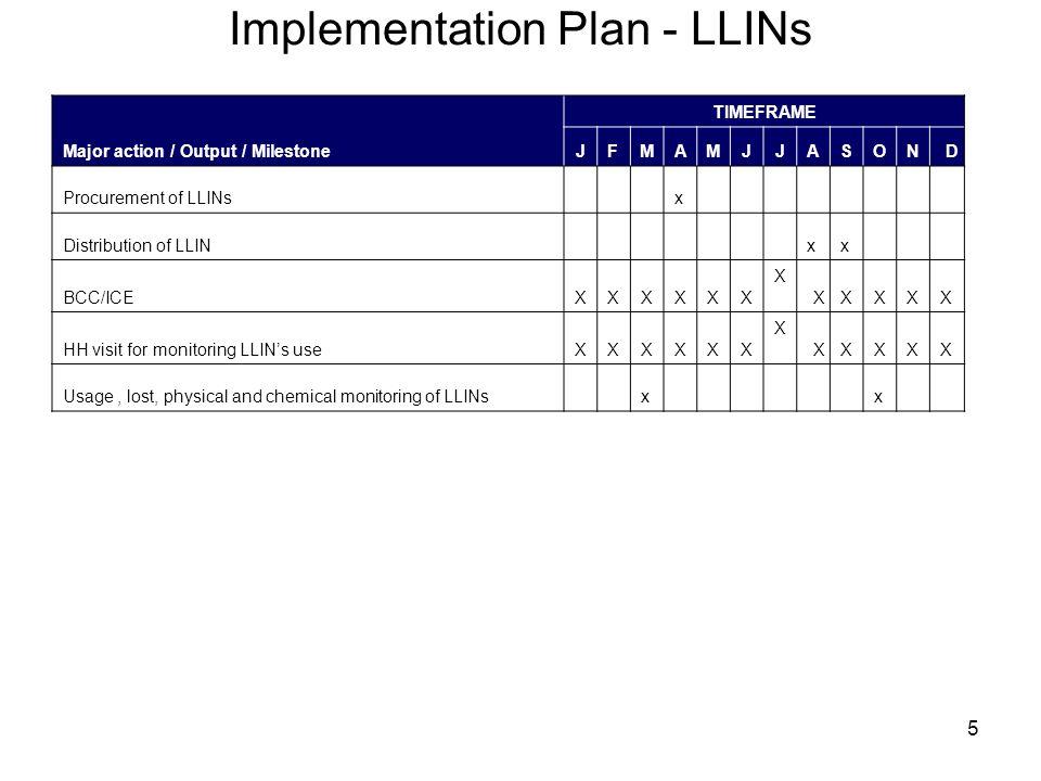 5 Implementation Plan - LLINs Major action / Output / Milestone TIMEFRAME JFMAMJJASOND Procurement of LLINsx Distribution of LLINxx BCC/ICEXXXXXXXXXXX HH visit for monitoring LLIN's useXXXXXXXXXXX Usage, lost, physical and chemical monitoring of LLINsxx