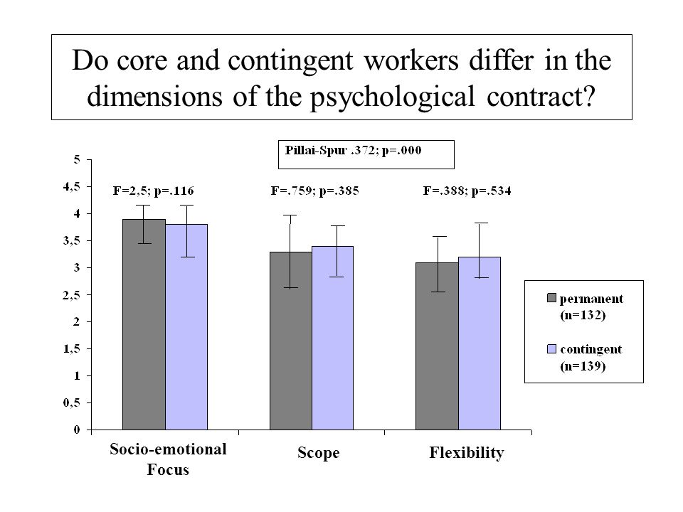 Do core and contingent workers differ in the dimensions of the psychological contract.