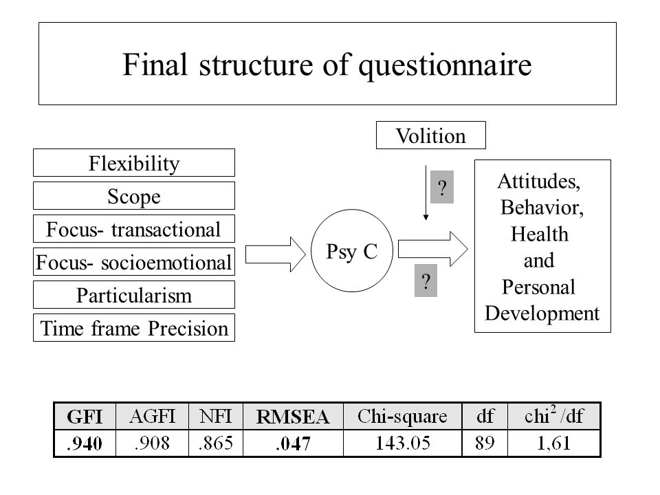 Final structure of questionnaire Flexibility Scope Focus- socioemotional Particularism Time frame Precision Psy C Volition Attitudes, Behavior, Health and Personal Development Focus- transactional .