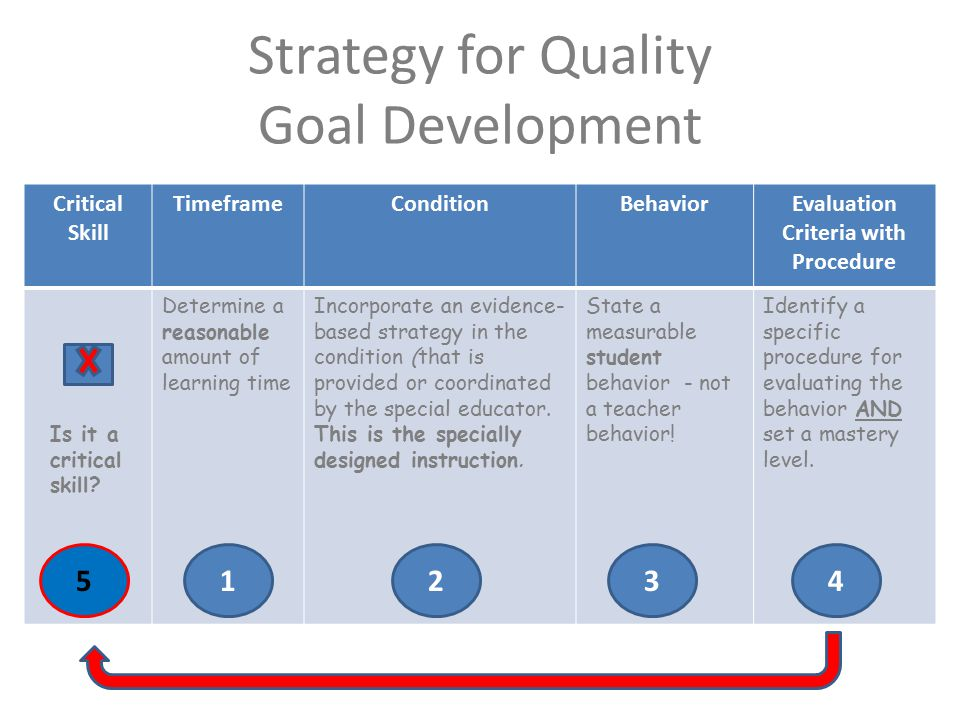 Strategy for Quality Goal Development Critical Skill TimeframeConditionBehaviorEvaluation Criteria with Procedure Determine a reasonable amount of learning time Incorporate an evidence- based strategy in the condition (that is provided or coordinated by the special educator.