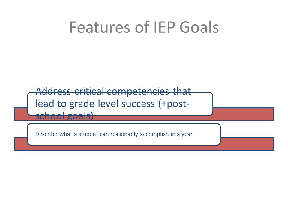 Features of IEP Goals Address critical competencies that lead to grade level success (+post- school goals) Describe what a student can reasonably accomplish in a year