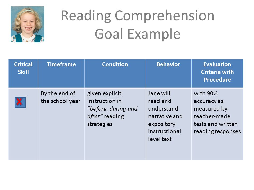 Reading Comprehension Goal Example Critical Skill TimeframeConditionBehaviorEvaluation Criteria with Procedure By the end of the school year given explicit instruction in before, during and after reading strategies Jane will read and understand narrative and expository instructional level text with 90% accuracy as measured by teacher-made tests and written reading responses