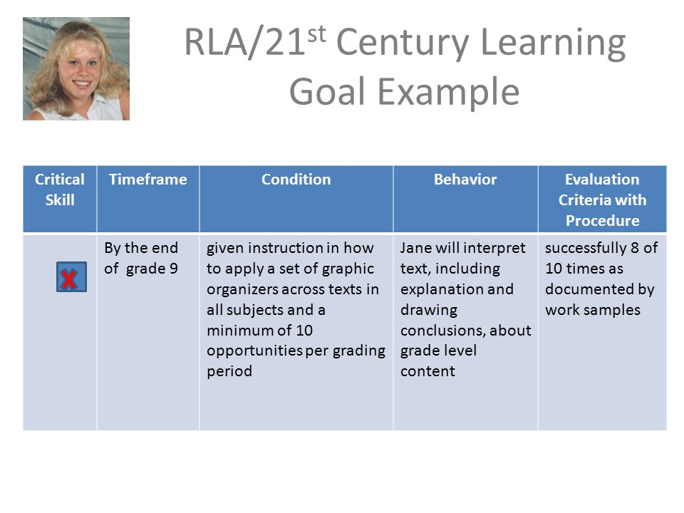 RLA/21 st Century Learning Goal Example Critical Skill TimeframeConditionBehaviorEvaluation Criteria with Procedure By the end of grade 9 given instruction in how to apply a set of graphic organizers across texts in all subjects and a minimum of 10 opportunities per grading period Jane will interpret text, including explanation and drawing conclusions, about grade level content successfully 8 of 10 times as documented by work samples